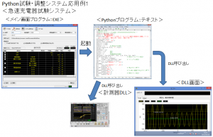 Python試験・調整システム応用例1