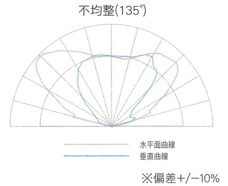 (インディード) Indeed | - 新規事業開発の求人 愛知県