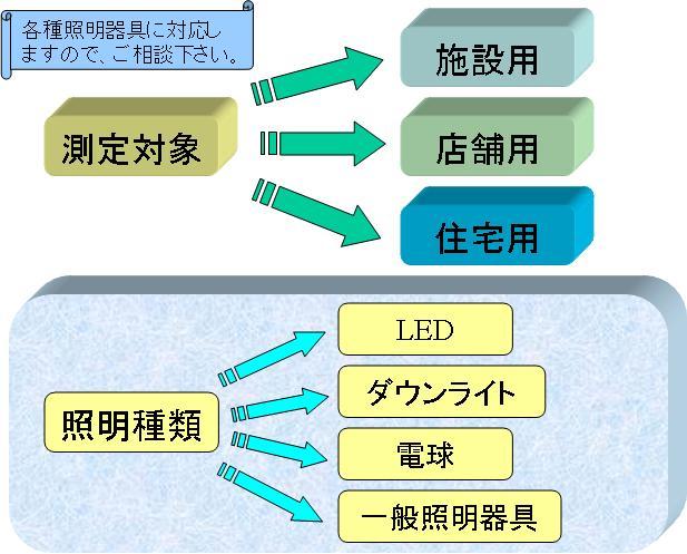 工事設計会社のデータ入力/ブランクOK/週4日~/08:00~10:00など/パート・アルバイト 電気